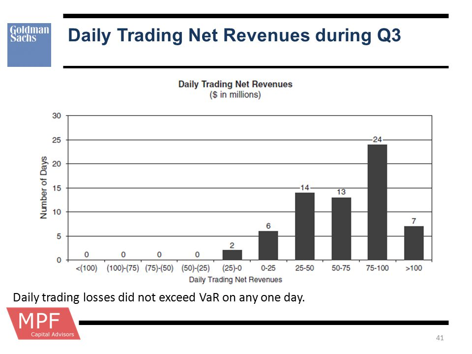 Daily Trading Net Revenues during Q3