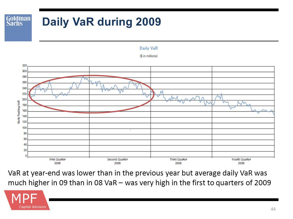 Daily VaR during 2009