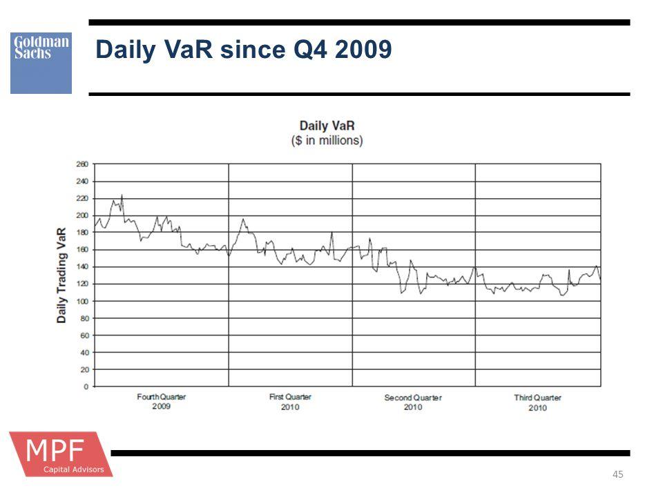Daily VaR since Q4 2009