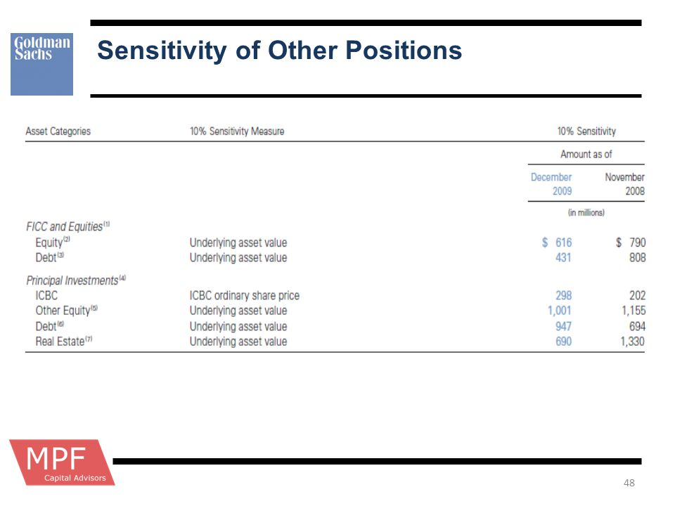 Sensitivity of Other Positions