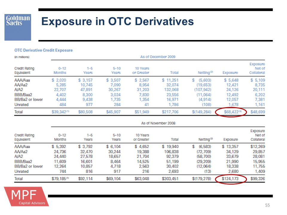 Exposure in OTC Derivatives