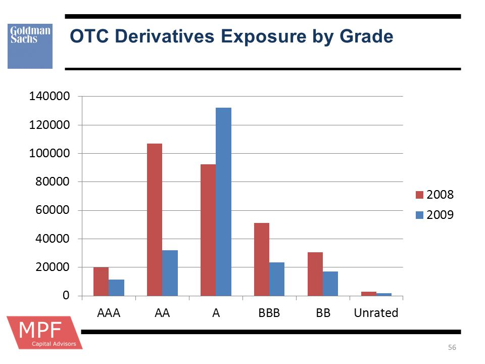 OTC Derivatives Exposure by Grade