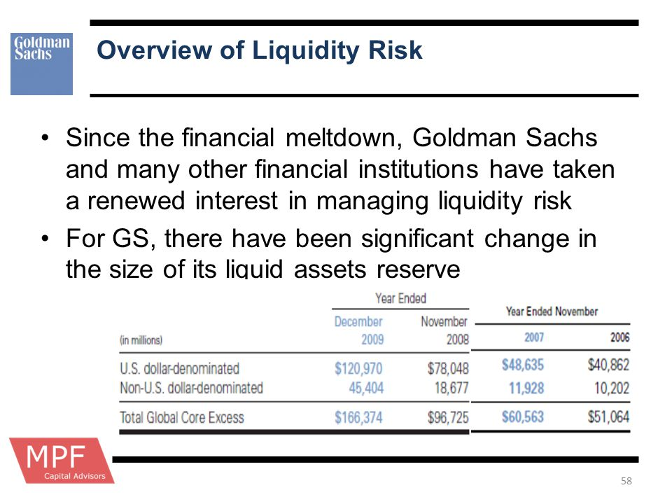 Overview of Liquidity Risk