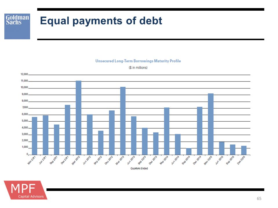 Equal payments of debt