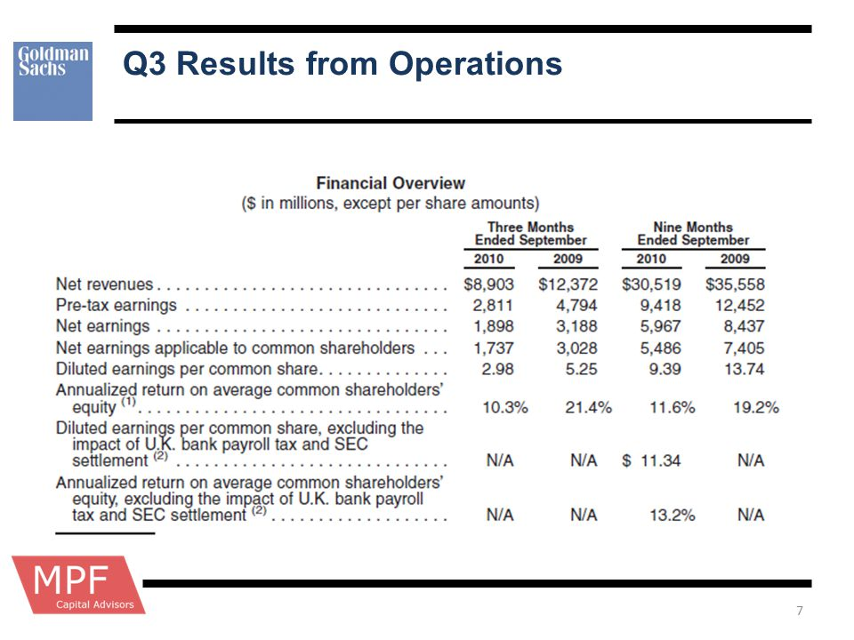 Q3 Results from Operations