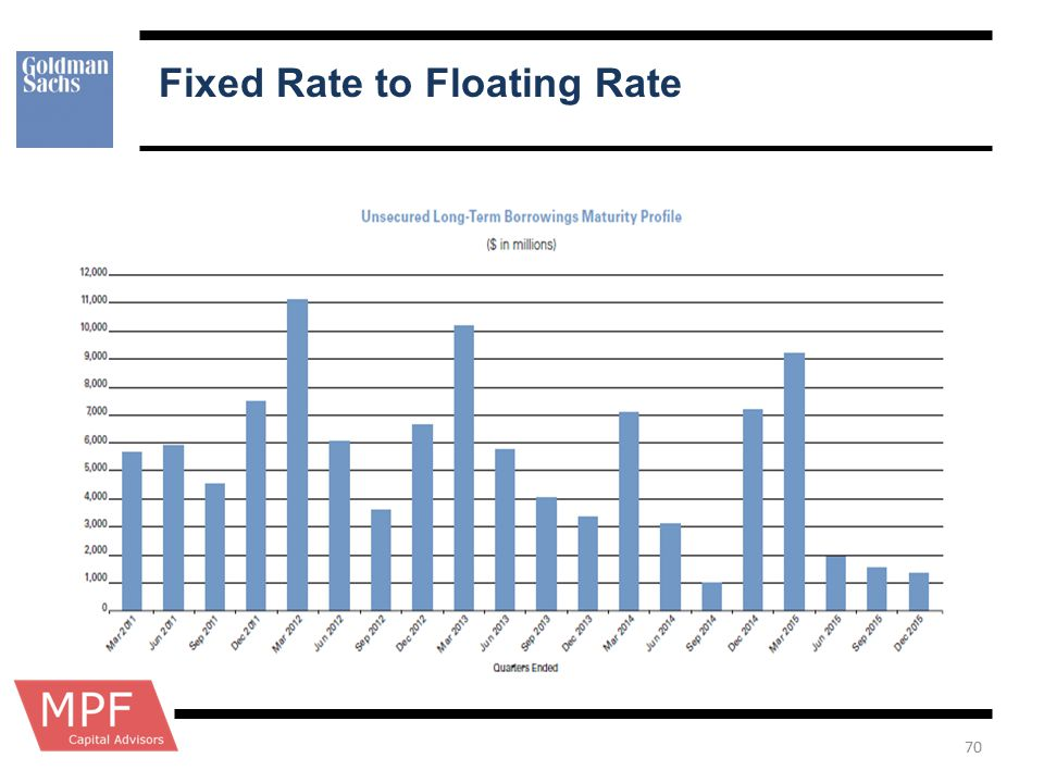 Fixed Rate to Floating Rate