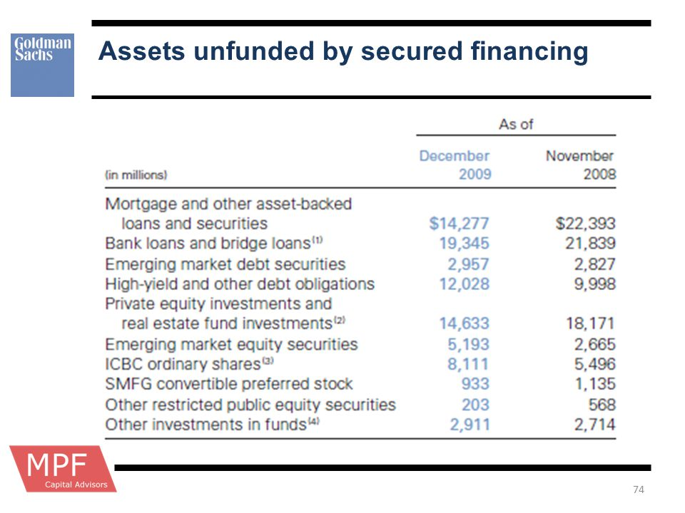 Assets unfunded by secured financing