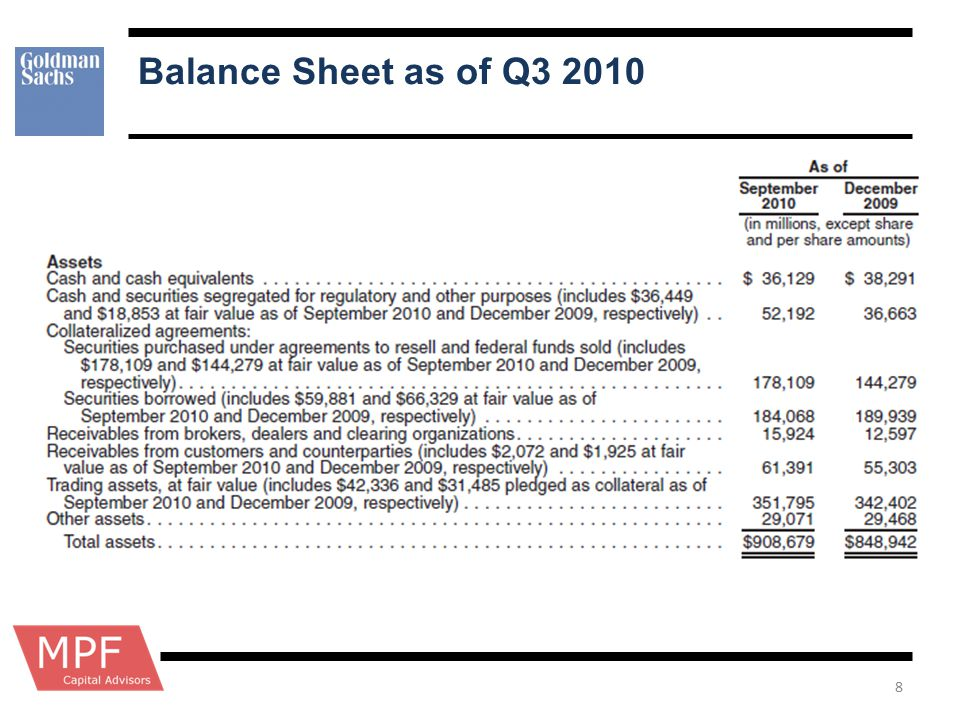 Balance Sheet as of Q3 2010