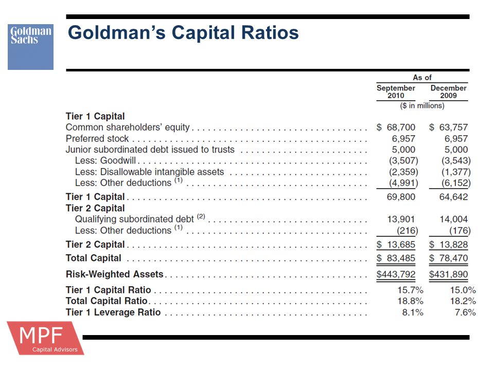 Goldman's Capital Ratios
