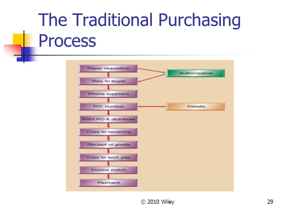 The Traditional Purchasing Process