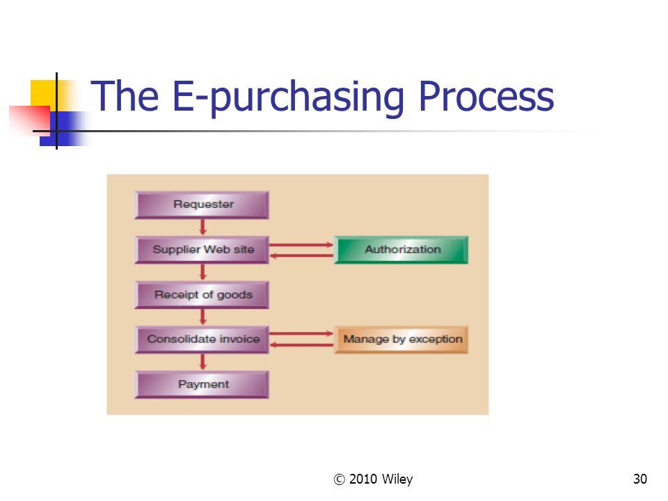 The E-purchasing Process