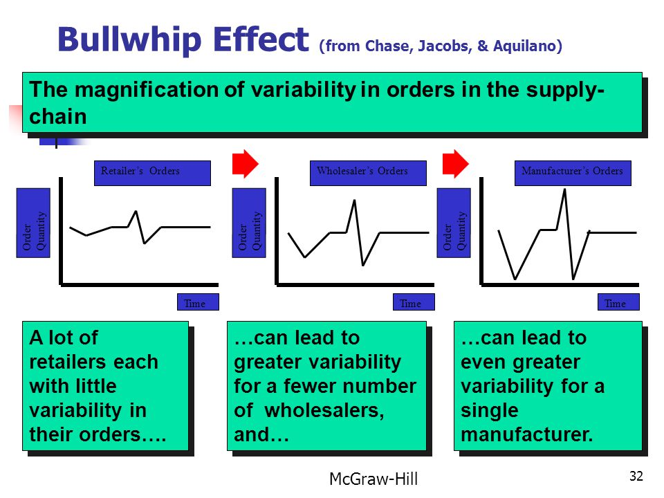Bullwhip Effect (from Chase, Jacobs, & Aquilano)