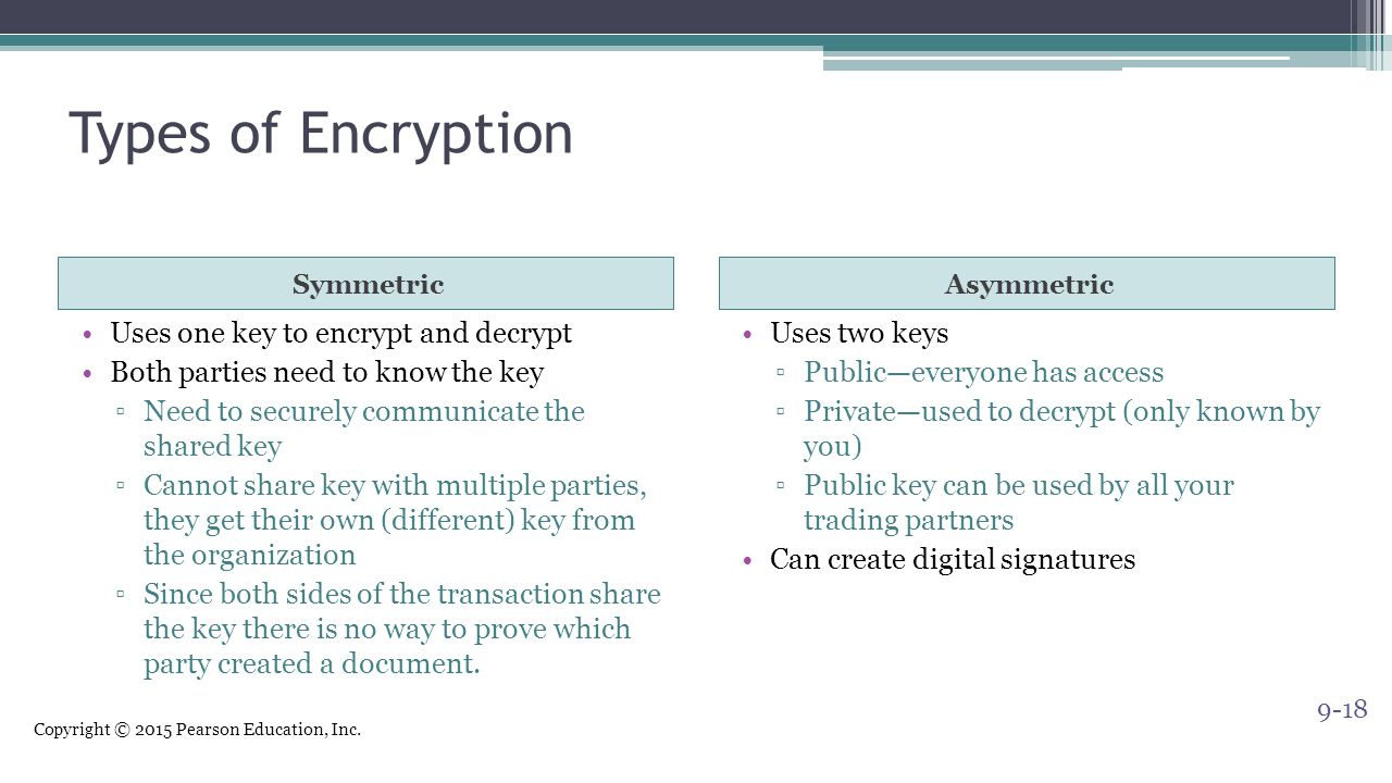 Types of Encryption Uses one key to encrypt and decrypt