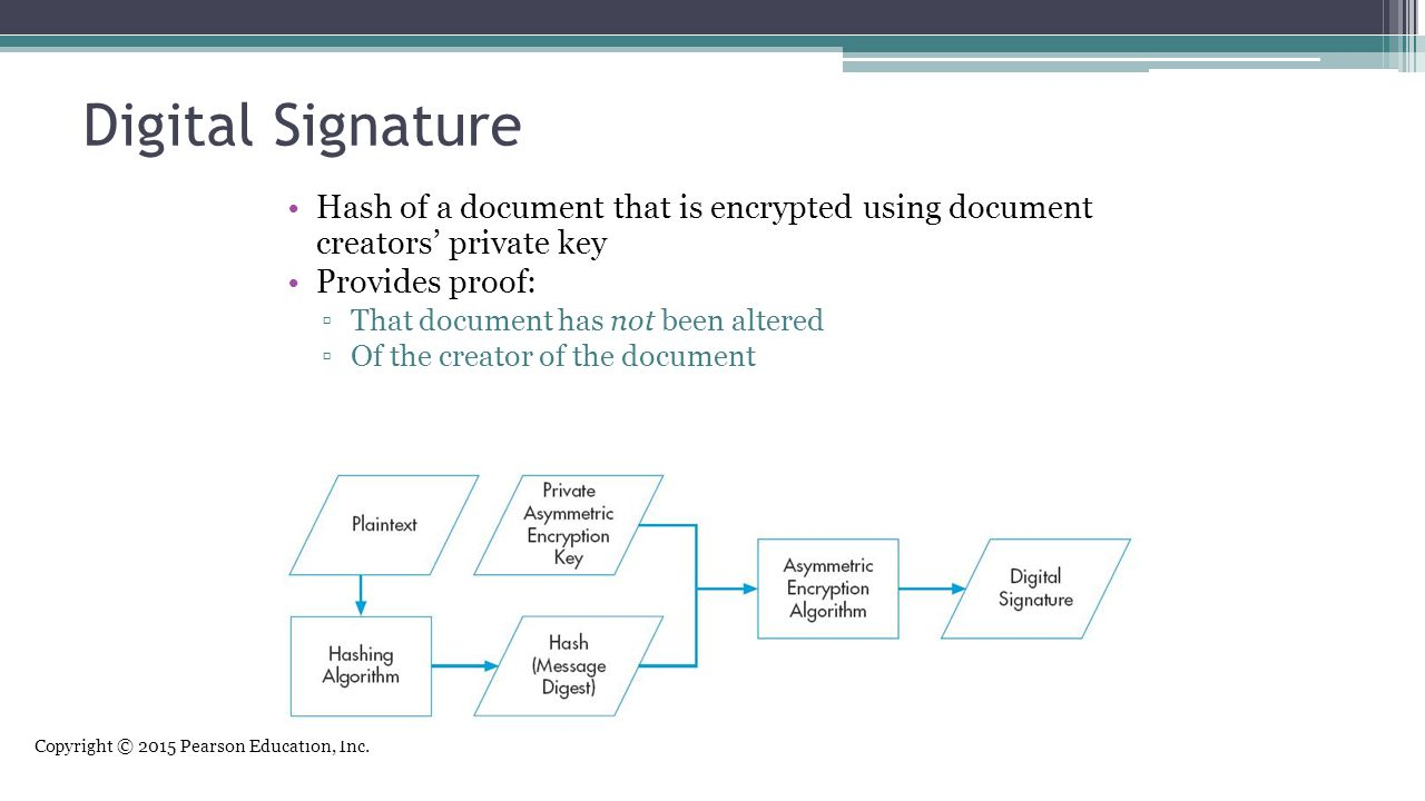Digital Signature Hash of a document that is encrypted using document creators' private key. Provides proof: