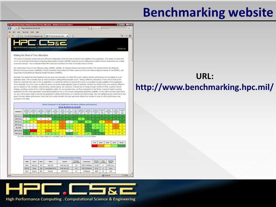 Benchmarking website URL: http://www.benchmarking.hpc.mil/