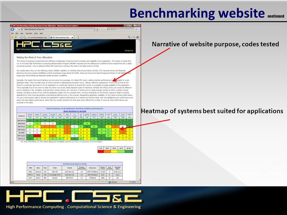 Benchmarking website continued