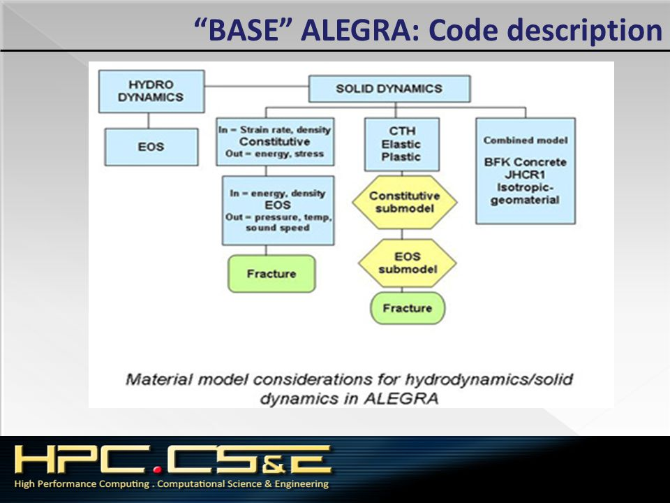 BASE ALEGRA: Code description