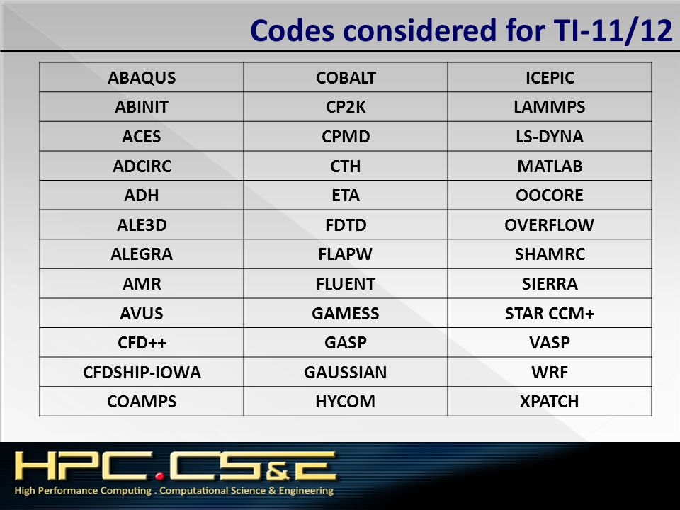 Codes considered for TI-11/12