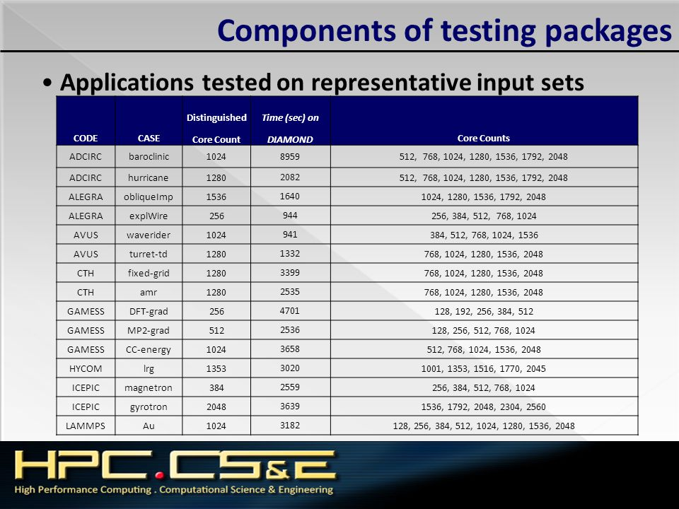 Components of testing packages