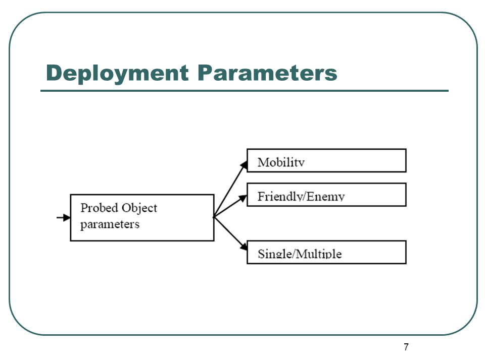 Deployment Parameters