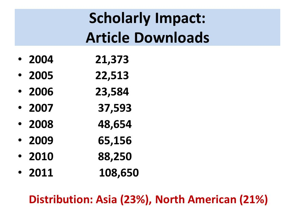Scholarly Impact: Article Downloads