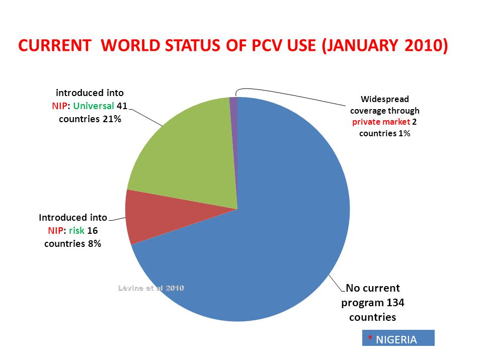 CURRENT WORLD STATUS OF PCV USE (JANUARY 2010)