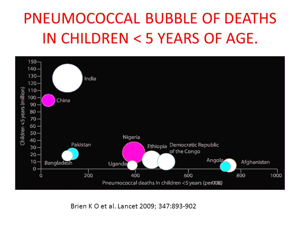 PNEUMOCOCCAL BUBBLE OF DEATHS IN CHILDREN < 5 YEARS OF AGE.