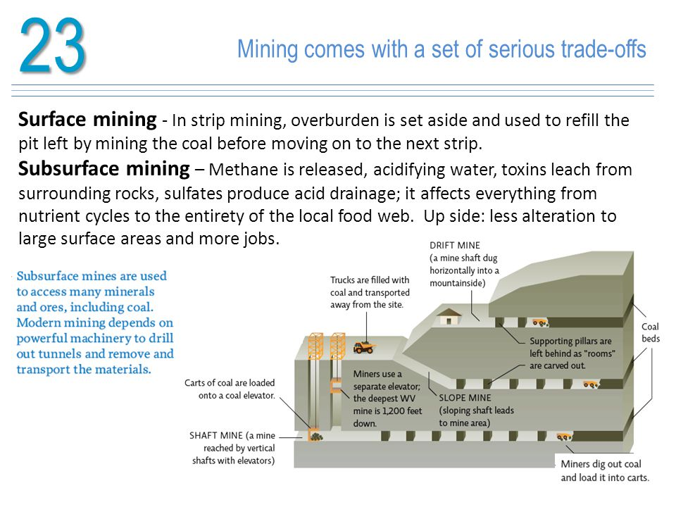 23 Mining comes with a set of serious trade-offs