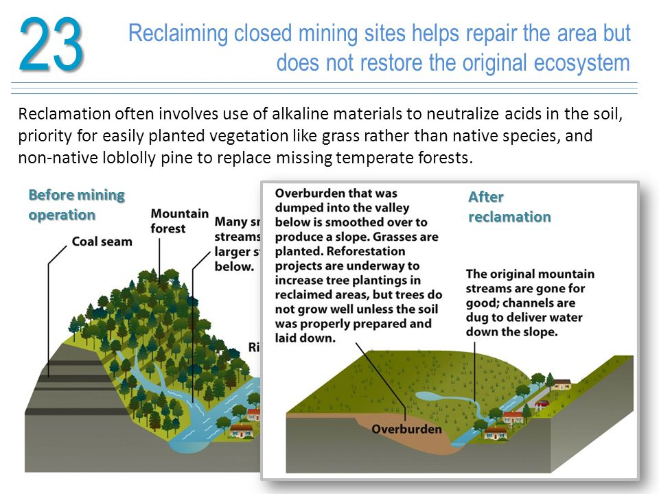 23 Reclaiming closed mining sites helps repair the area but does not restore the original ecosystem.