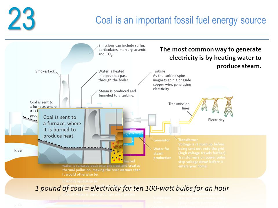 23 Coal is an important fossil fuel energy source