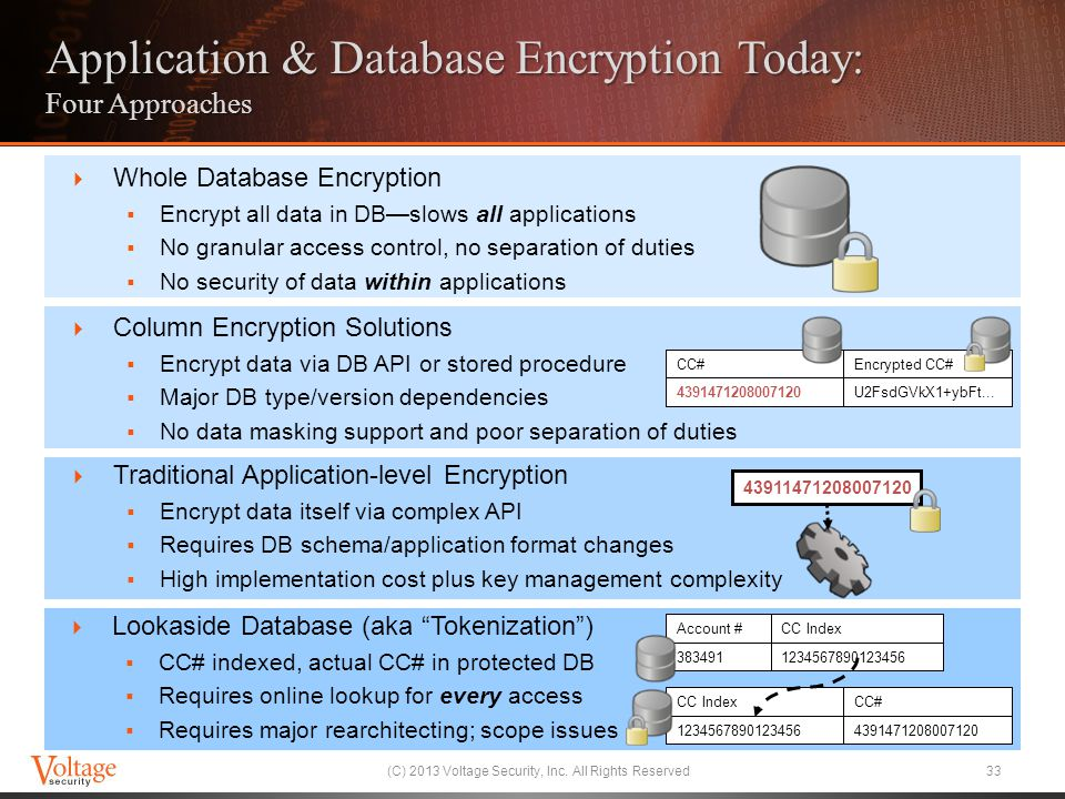 Application & Database Encryption Today: Four Approaches
