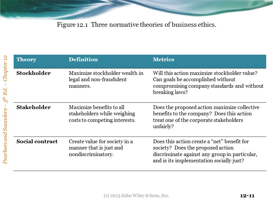 Figure 12.1 Three normative theories of business ethics.