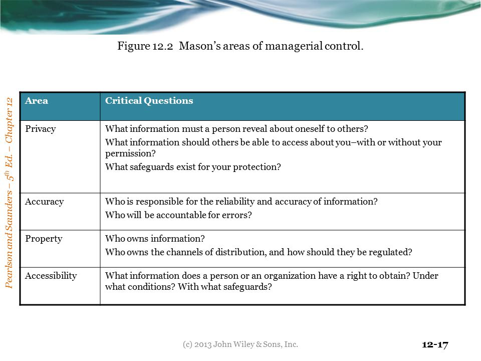 Figure 12.2 Mason's areas of managerial control.