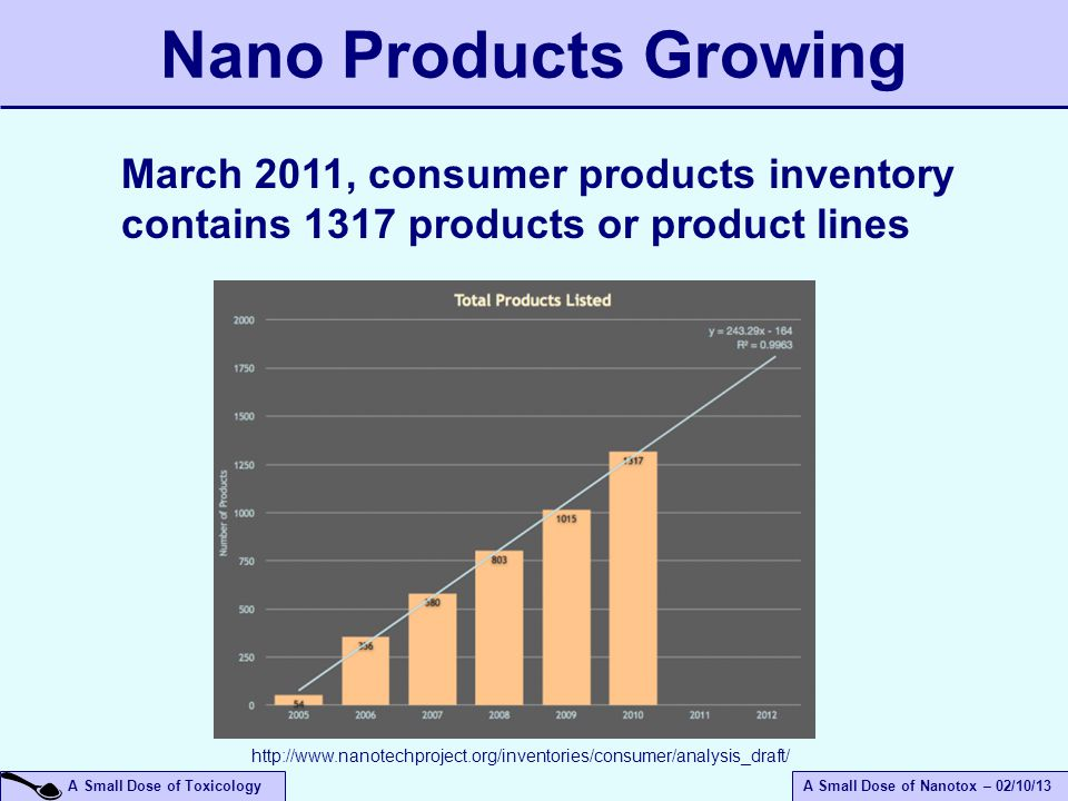 April 14, 2017 Nano Products Growing. March 2011, consumer products inventory contains 1317 products or product lines.
