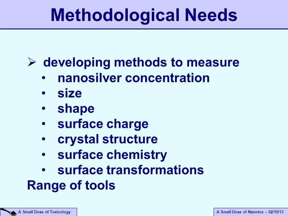 Methodological Needs developing methods to measure