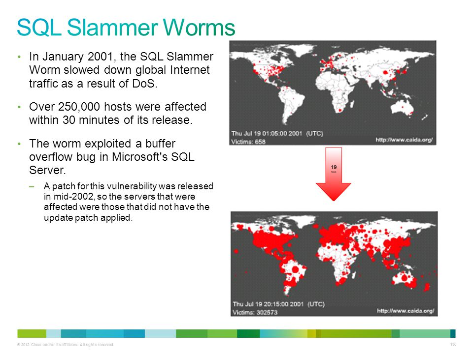 SQL Slammer Worms In January 2001, the SQL Slammer Worm slowed down global Internet traffic as a result of DoS.