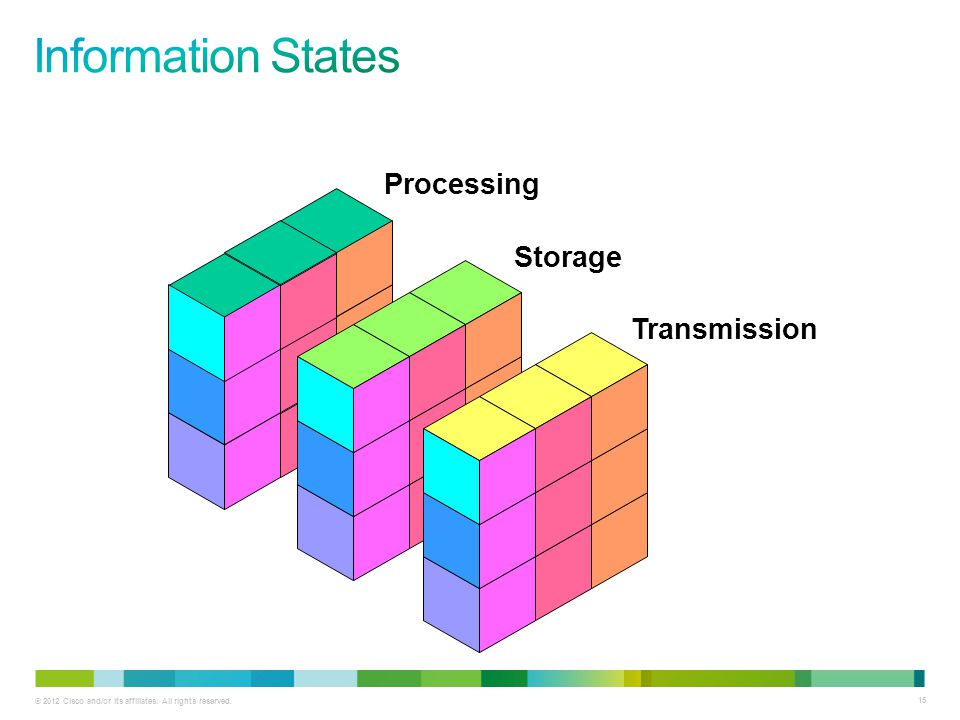 Information States Processing Storage Transmission