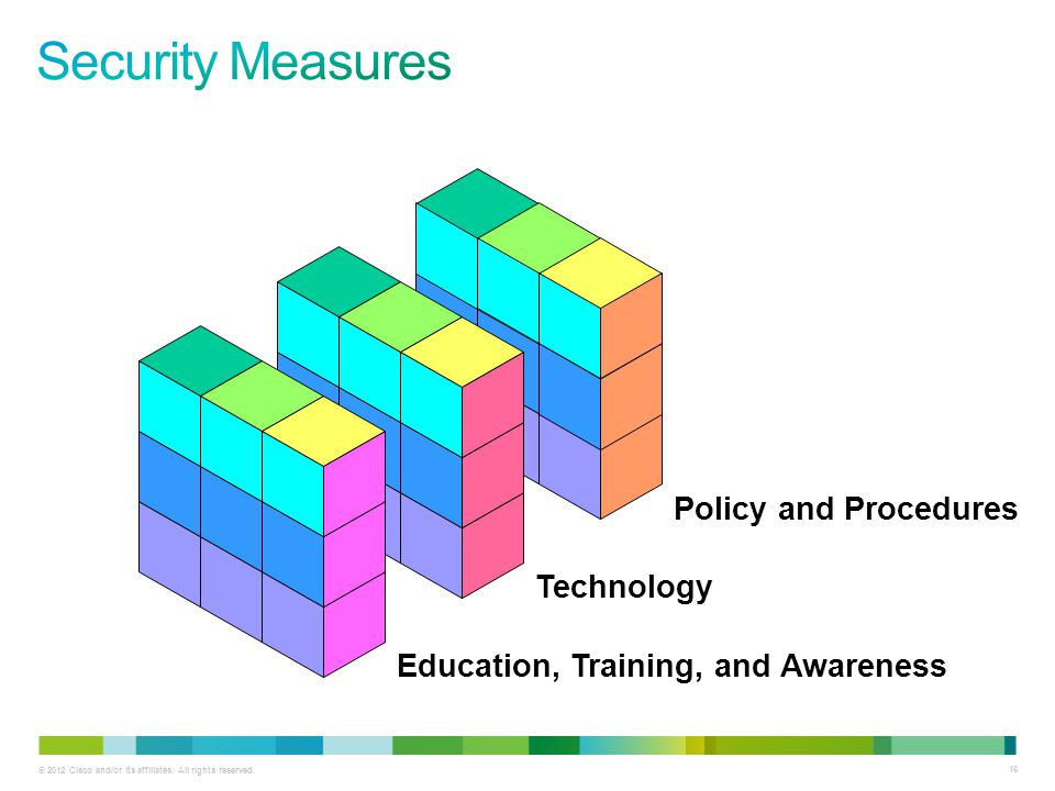 Security Measures Policy and Procedures Technology