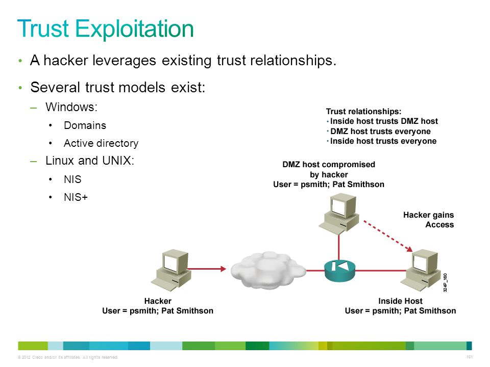 Trust Exploitation A hacker leverages existing trust relationships.