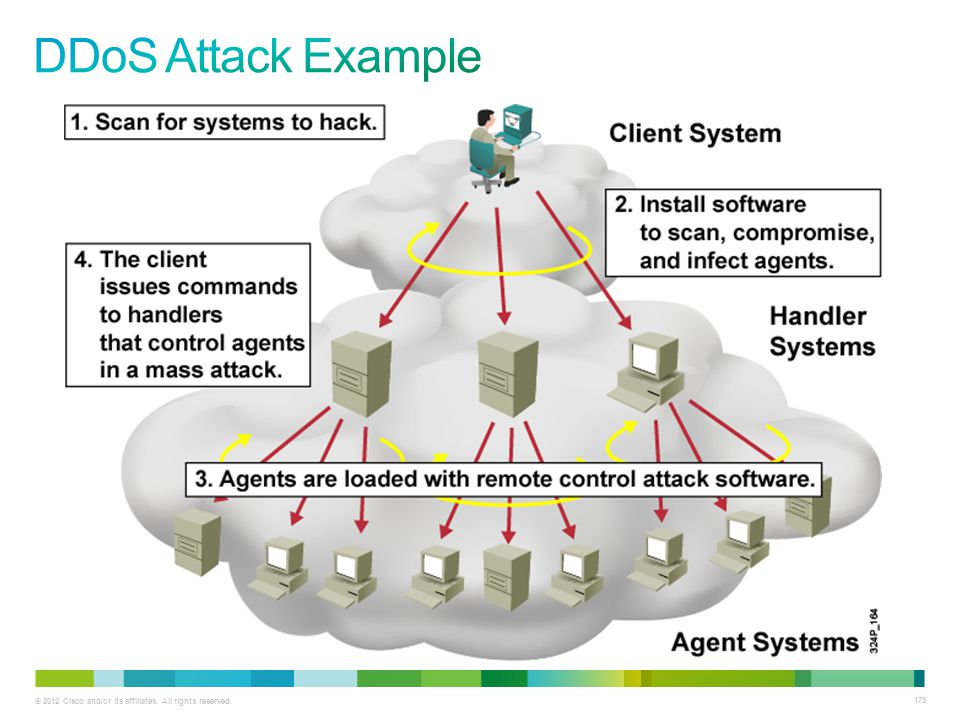 DDoS Attack Example