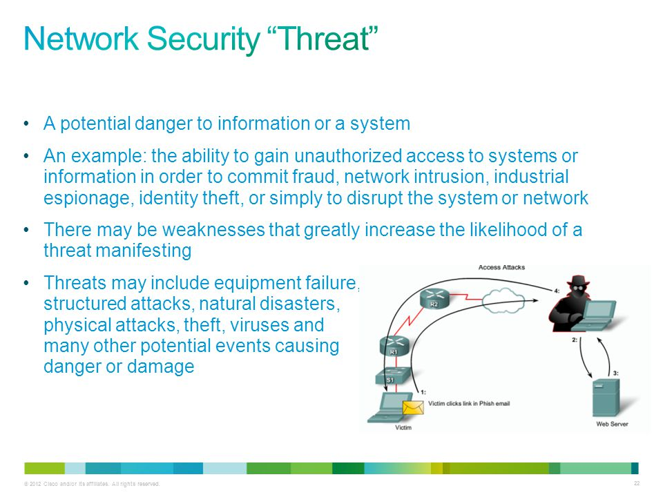 Network Security Threat