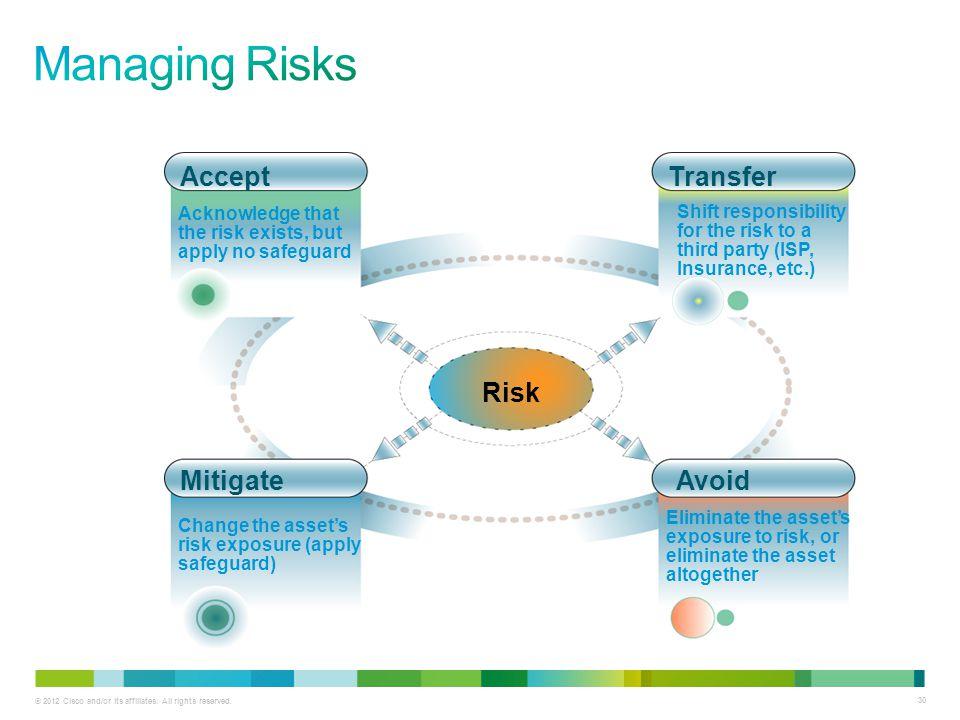 Managing Risks Accept Transfer Risk Mitigate Avoid