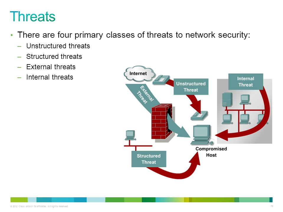 Threats There are four primary classes of threats to network security: