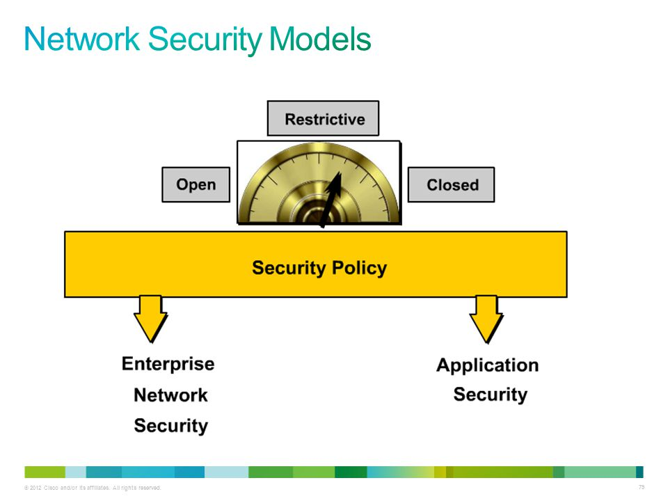 Network Security Models