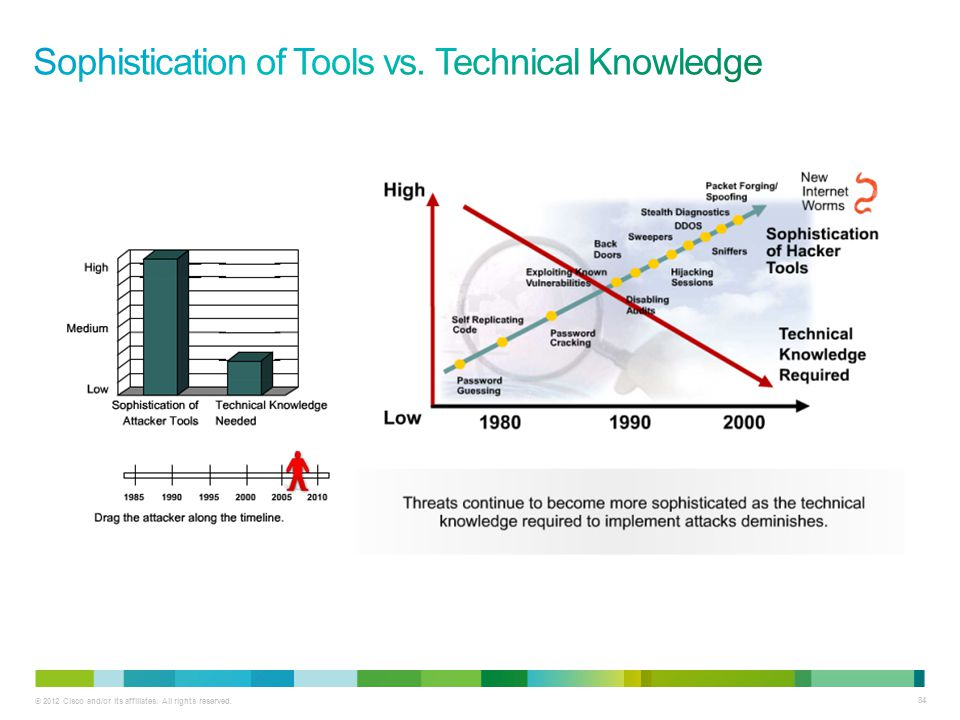 Sophistication of Tools vs. Technical Knowledge