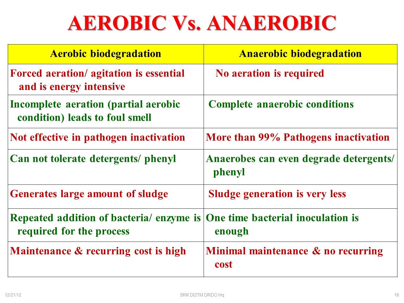 aerobic anaerobic biodegradation Microbial methods for degradation (biodegradation) of soil contaminants, or bioremediation4 these methods both aerobic and anaerobic biodegradation of.