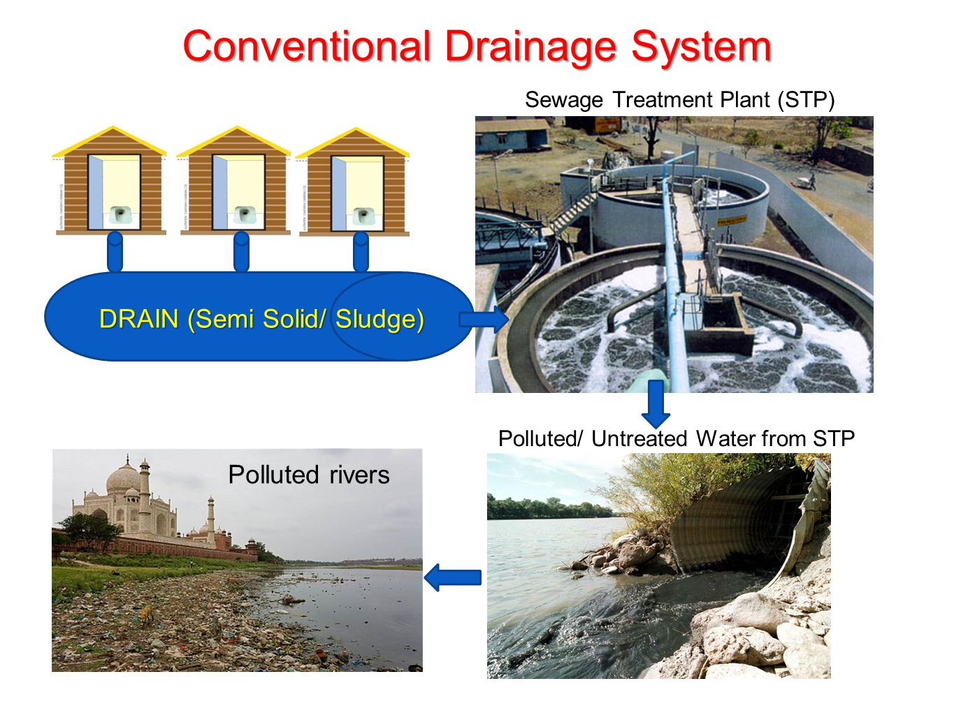 An eco friendly solution for human waste management ppt for Waste drainage system