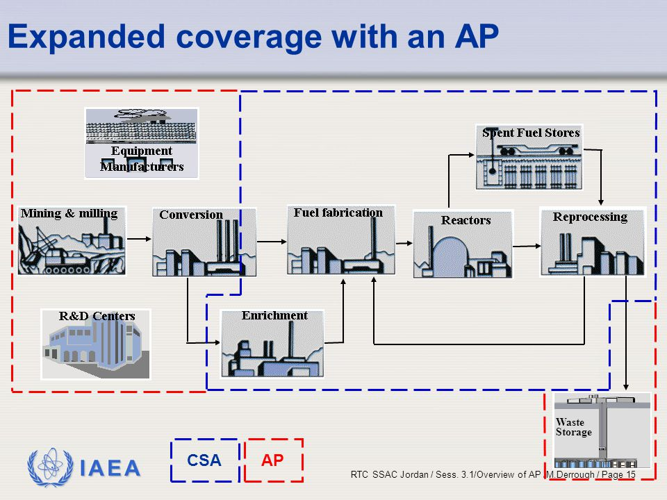 Expanded coverage with an AP