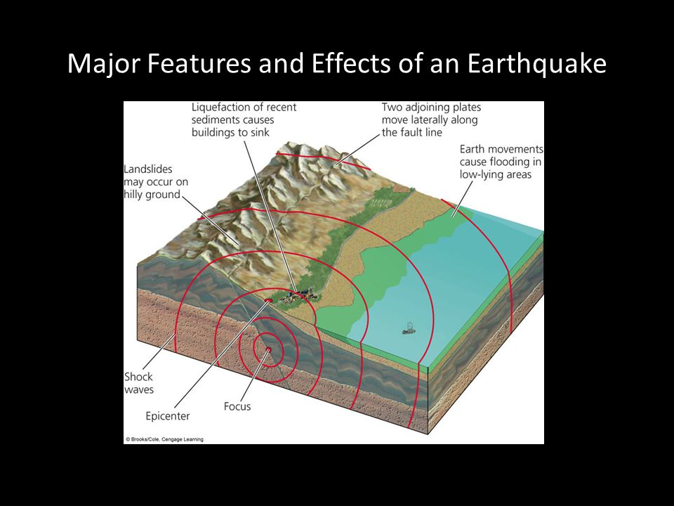 Major Features and Effects of an Earthquake