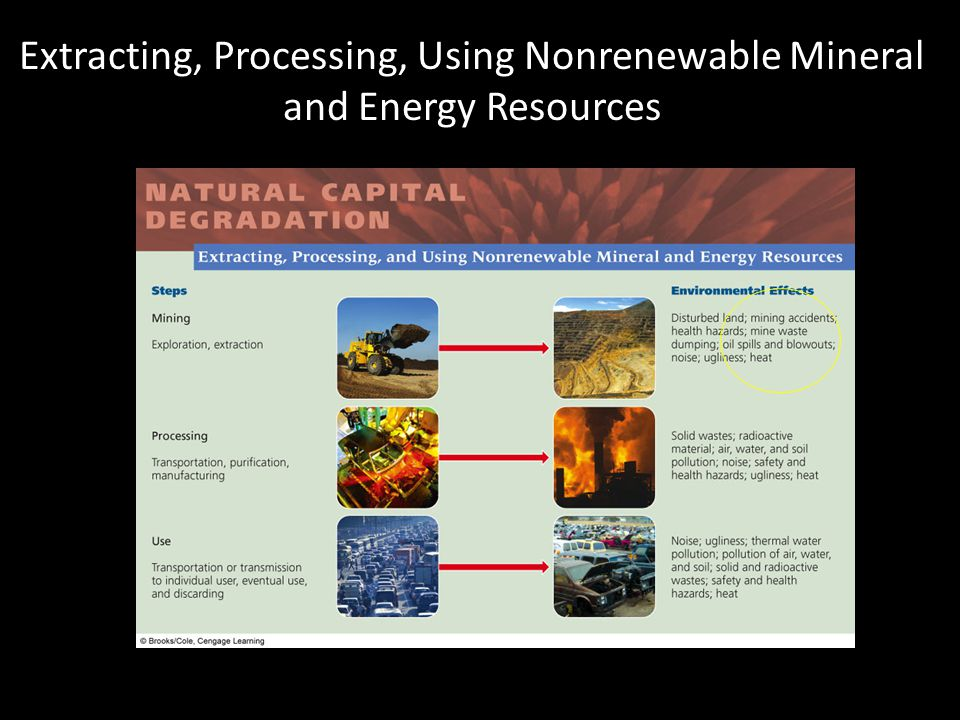 Extracting, Processing, Using Nonrenewable Mineral and Energy Resources
